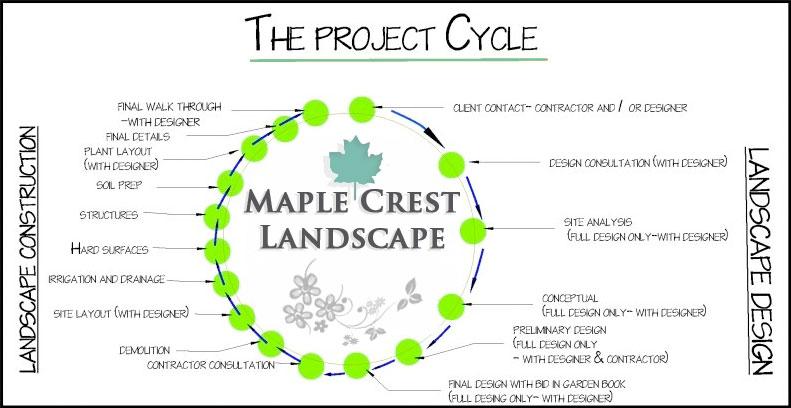 Landscape Design Process By Maple Crest Phone